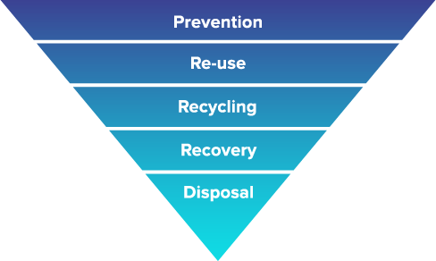 Printwaste-Pyramid
